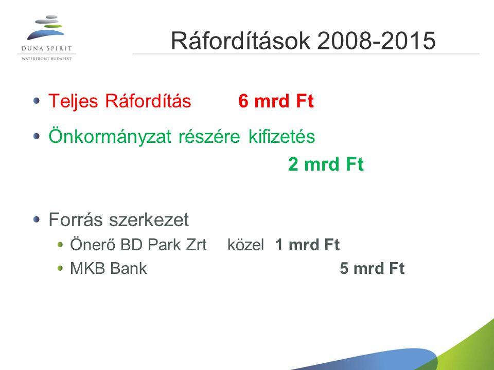 Ráfordítások 2008-2015 Teljes Ráfordítás 6 mrd Ft