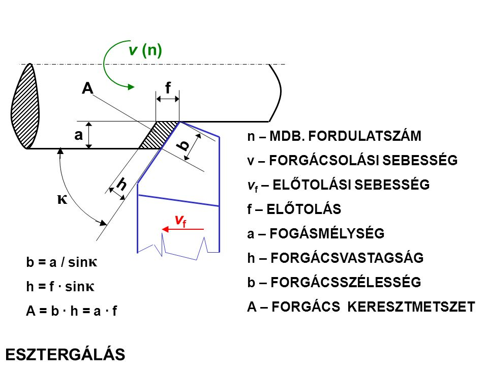 κ v (n) A f a b h vf ESZTERGÁLÁS n – MDB. FORDULATSZÁM