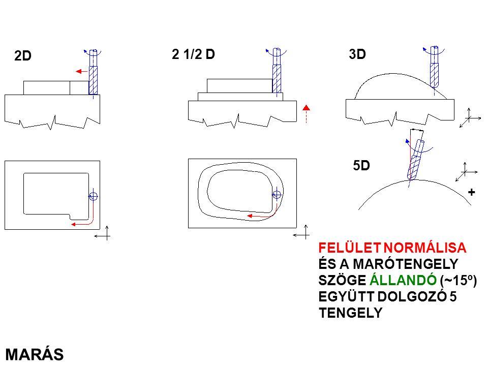 2D 2 1/2 D. 3D. 5D. + FELÜLET NORMÁLISA ÉS A MARÓTENGELY SZÖGE ÁLLANDÓ (~15º) EGYÜTT DOLGOZÓ 5 TENGELY.