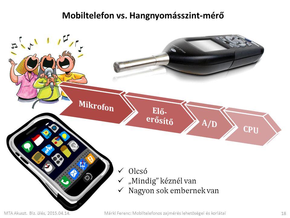 Mobiltelefon vs. Hangnyomásszint-mérő