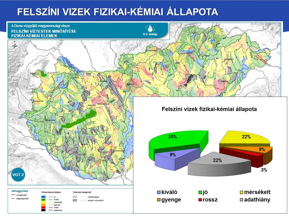 Felszíni vizek fizikai-kémiai állapota