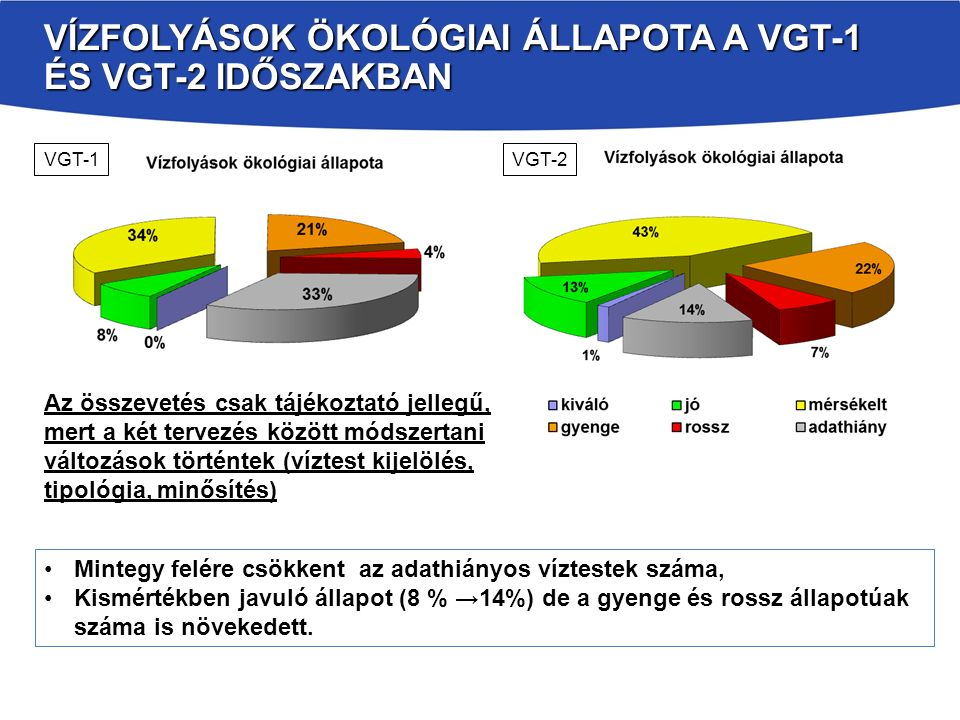 Vízfolyások Ökológiai állapota a VGT-1 és VGT-2 időszakban