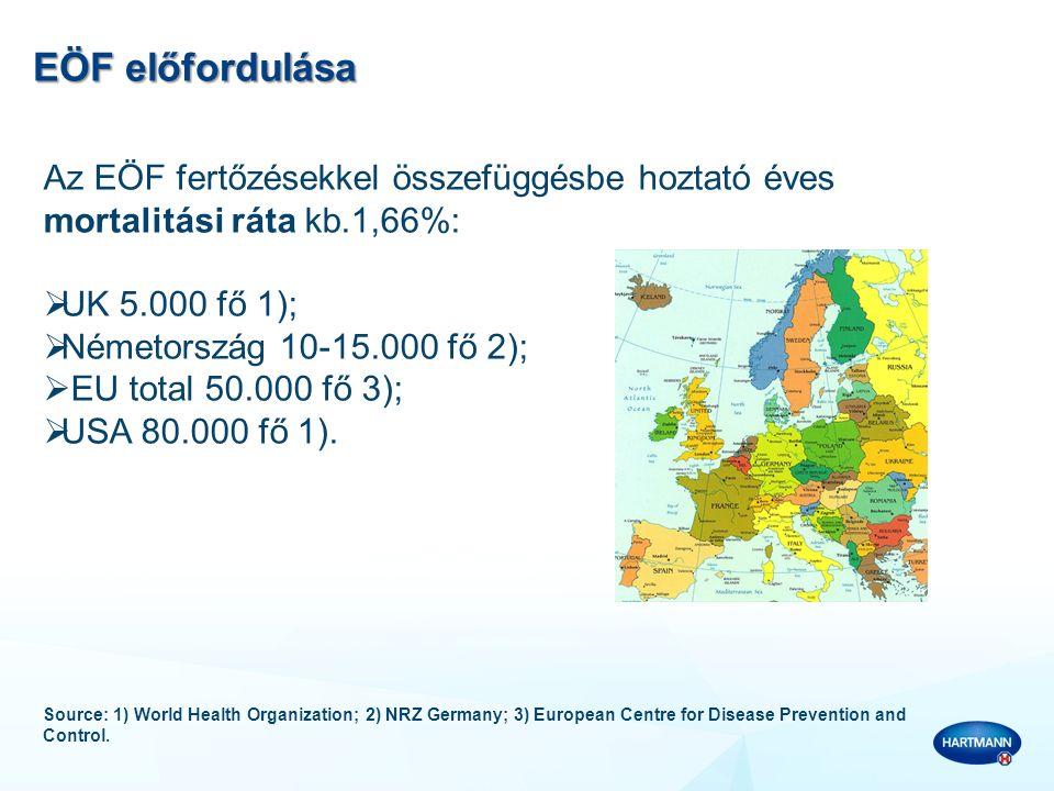 EÖF előfordulása Az EÖF fertőzésekkel összefüggésbe hoztató éves mortalitási ráta kb.1,66%: UK 5.000 fő 1);