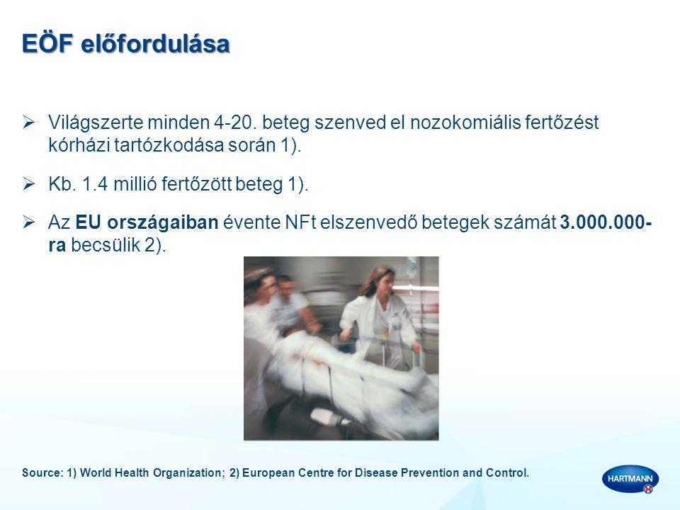 EÖF előfordulása Világszerte minden 4-20. beteg szenved el nozokomiális fertőzést kórházi tartózkodása során 1).