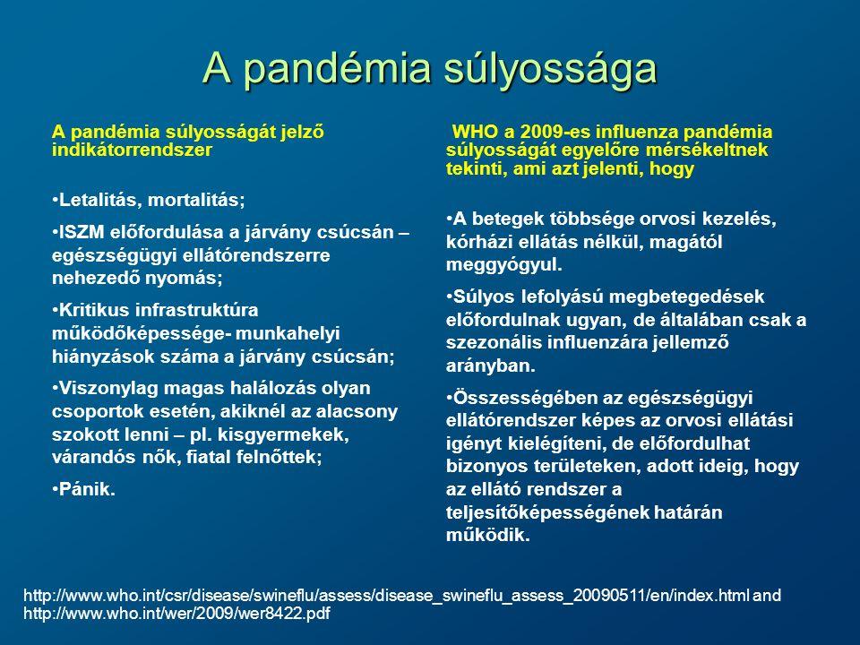 A pandémia súlyossága A pandémia súlyosságát jelző indikátorrendszer