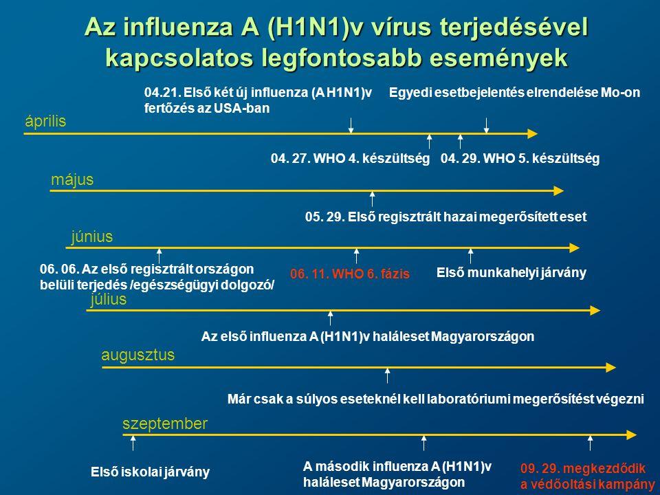 Az influenza A (H1N1)v vírus terjedésével kapcsolatos legfontosabb események