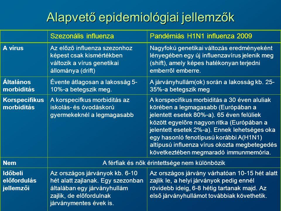 Alapvető epidemiológiai jellemzők