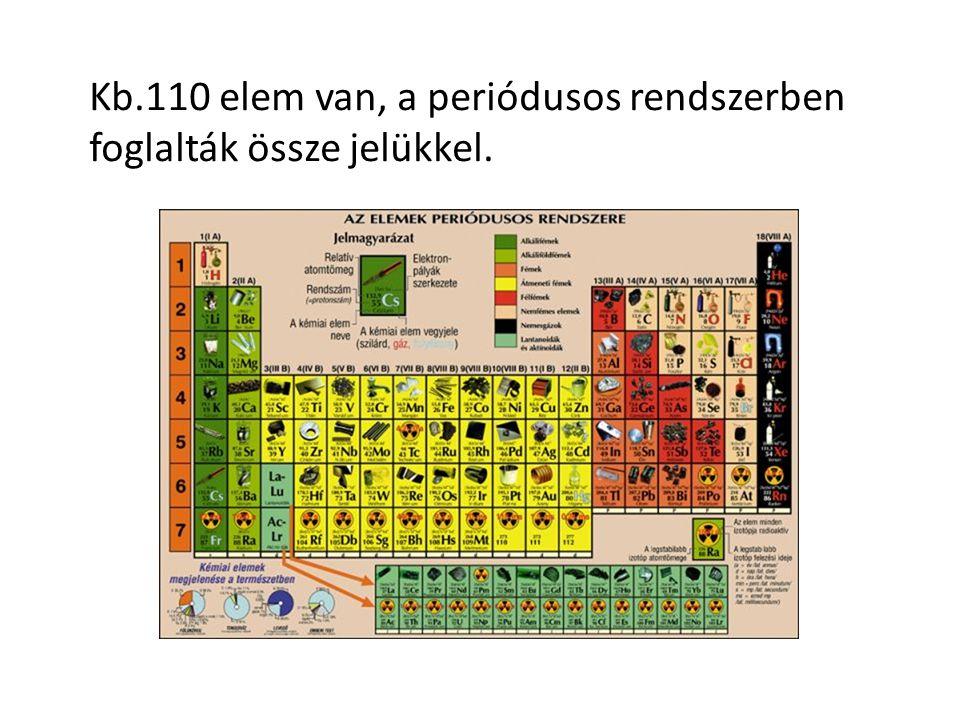 Kb.110 elem van, a periódusos rendszerben foglalták össze jelükkel.