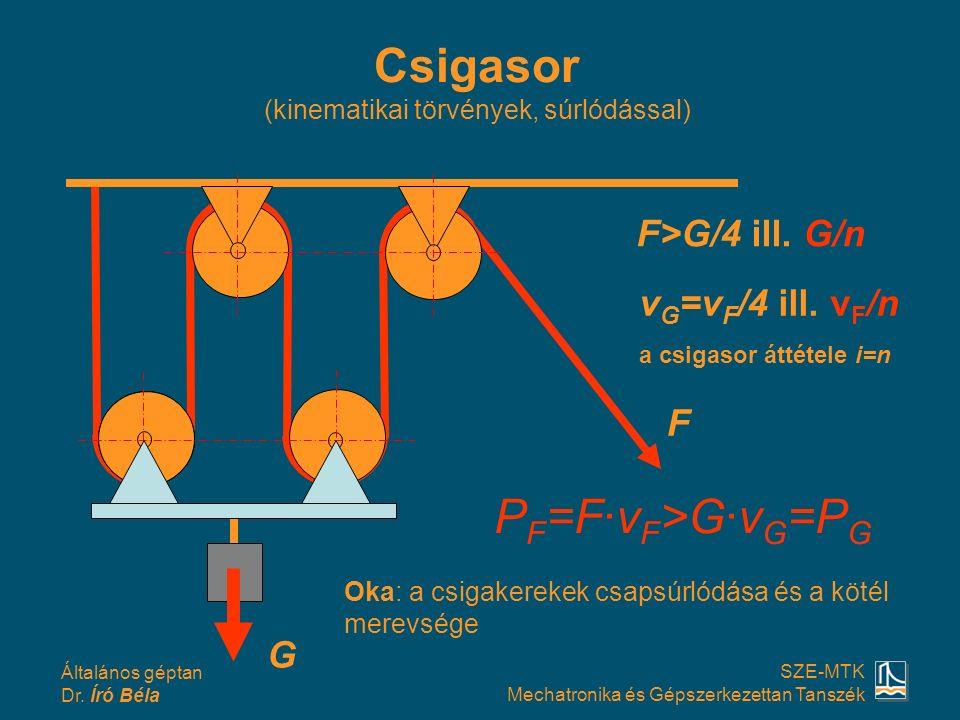 Csigasor (kinematikai törvények, súrlódással)