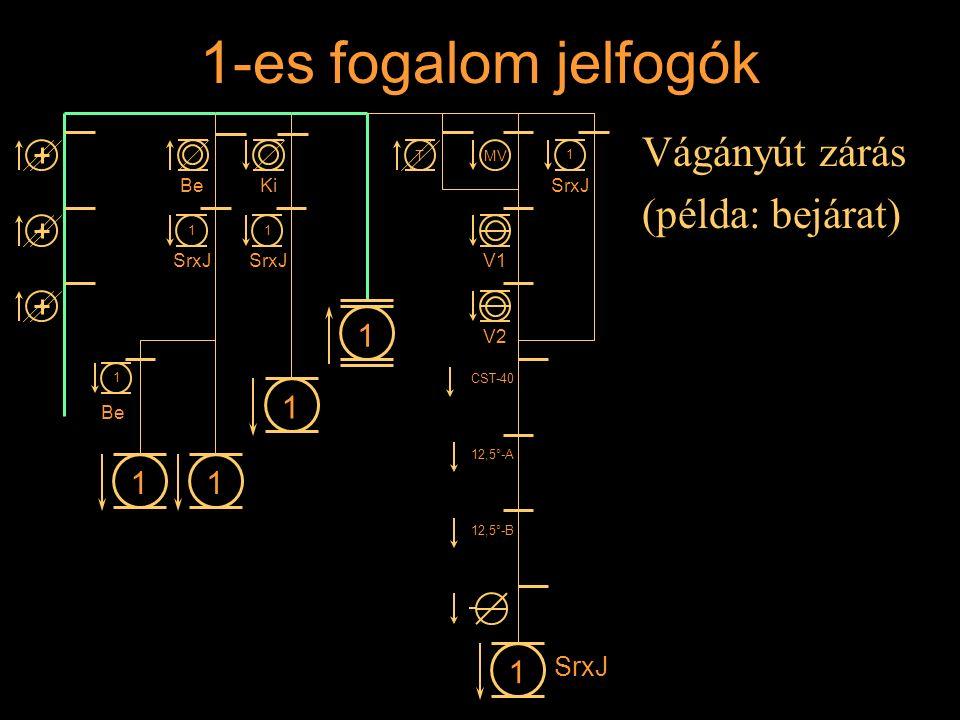 1-es fogalom jelfogók Vágányút zárás (példa: bejárat) 1 1 1 1 1 SrxJ