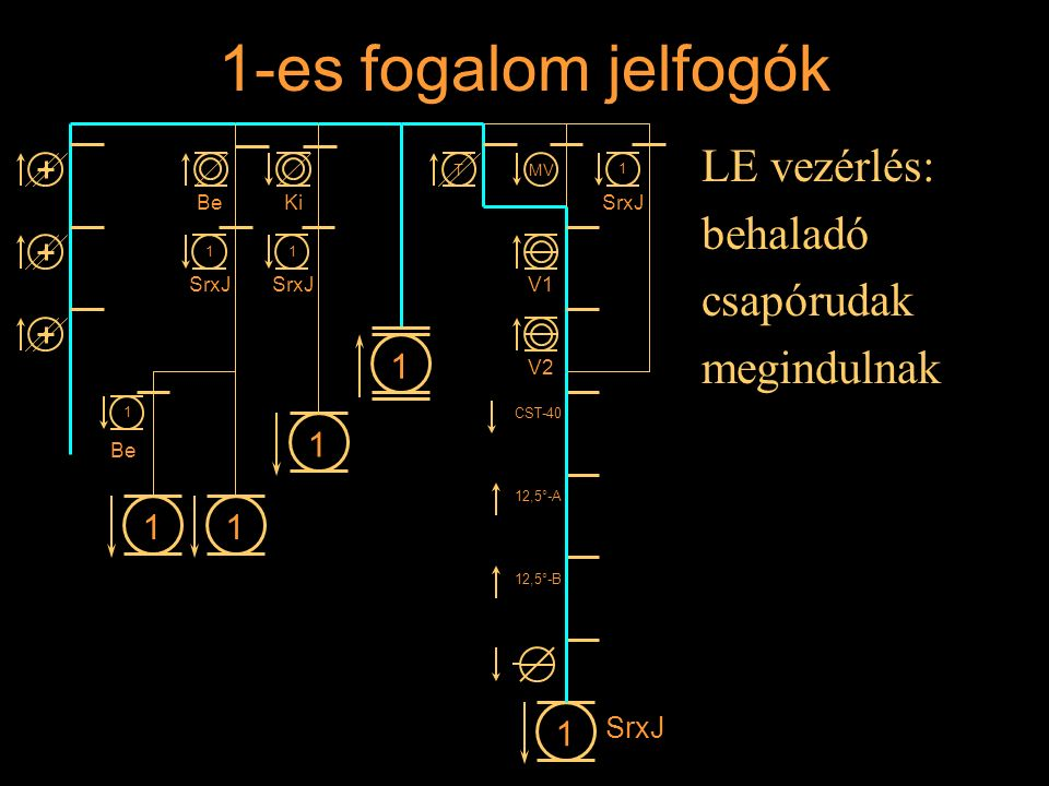 1-es fogalom jelfogók LE vezérlés: behaladó csapórudak megindulnak 1 1