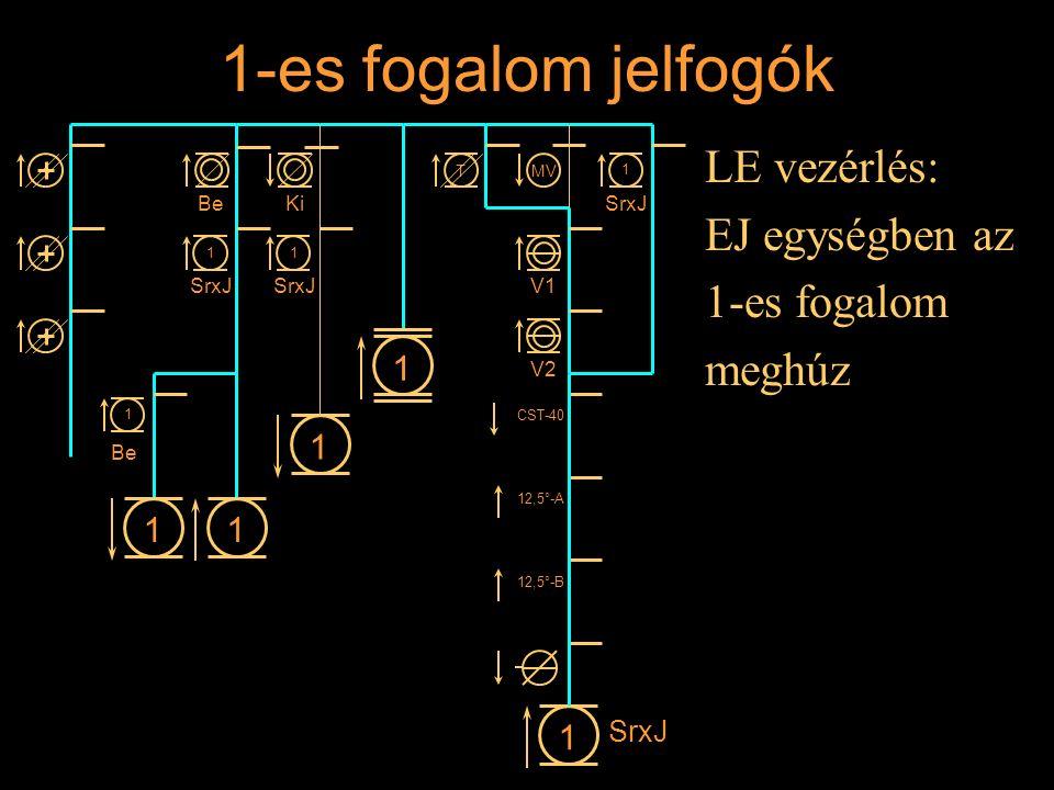 1-es fogalom jelfogók LE vezérlés: EJ egységben az 1-es fogalom meghúz