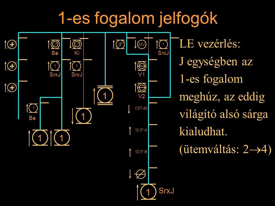 1-es fogalom jelfogók LE vezérlés: J egységben az 1-es fogalom