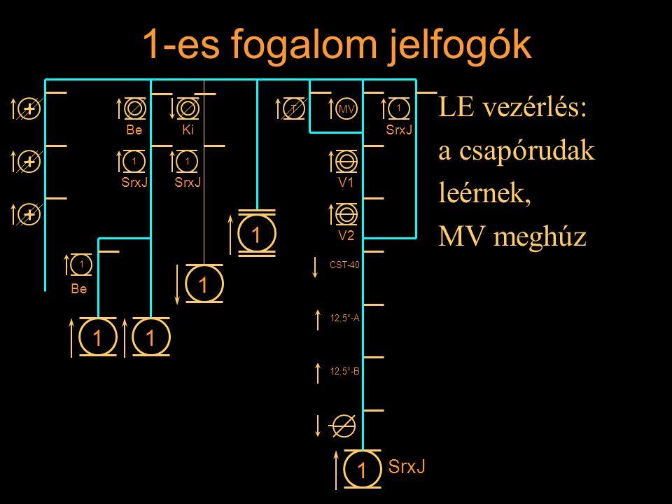 1-es fogalom jelfogók LE vezérlés: a csapórudak leérnek, MV meghúz 1 1