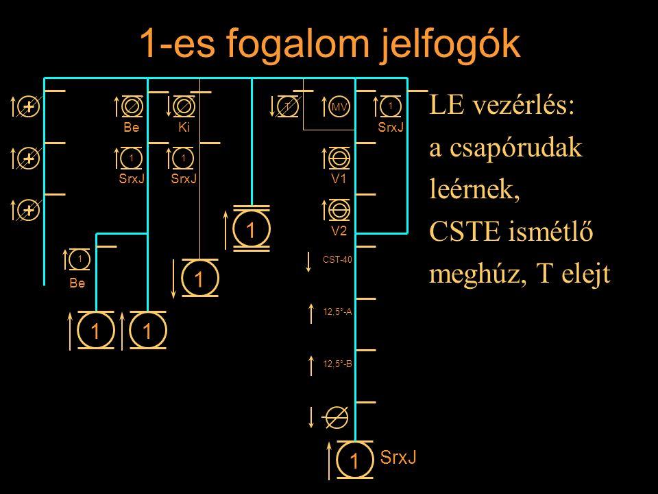 1-es fogalom jelfogók LE vezérlés: a csapórudak leérnek, CSTE ismétlő