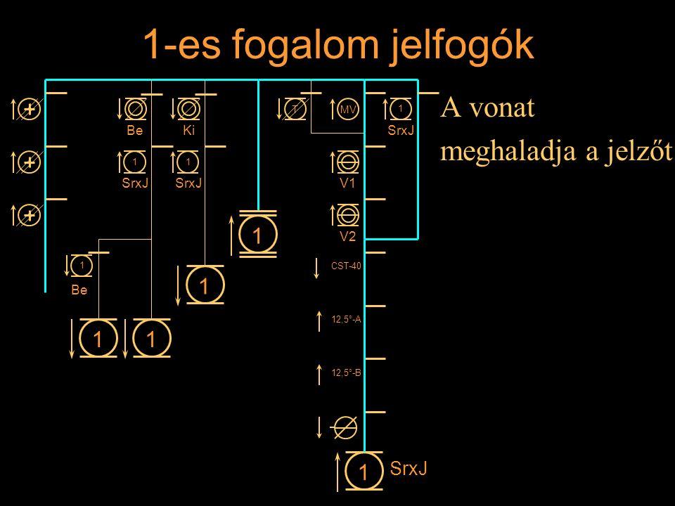 1-es fogalom jelfogók A vonat meghaladja a jelzőt 1 1 1 1 1 SrxJ Be Ki