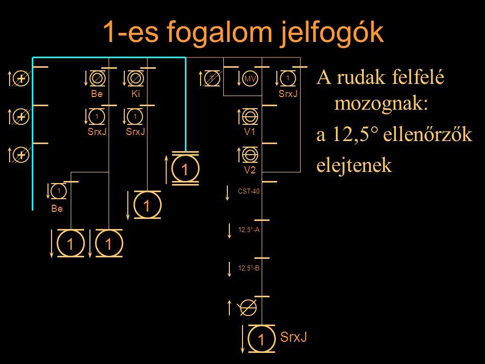 1-es fogalom jelfogók A rudak felfelé mozognak: a 12,5° ellenőrzők