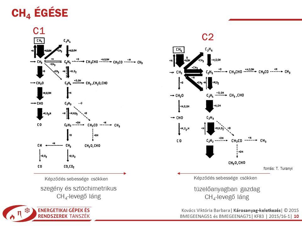 CH4 égése C1 C2 szegény és sztöchimetrikus tüzelőanyagban gazdag