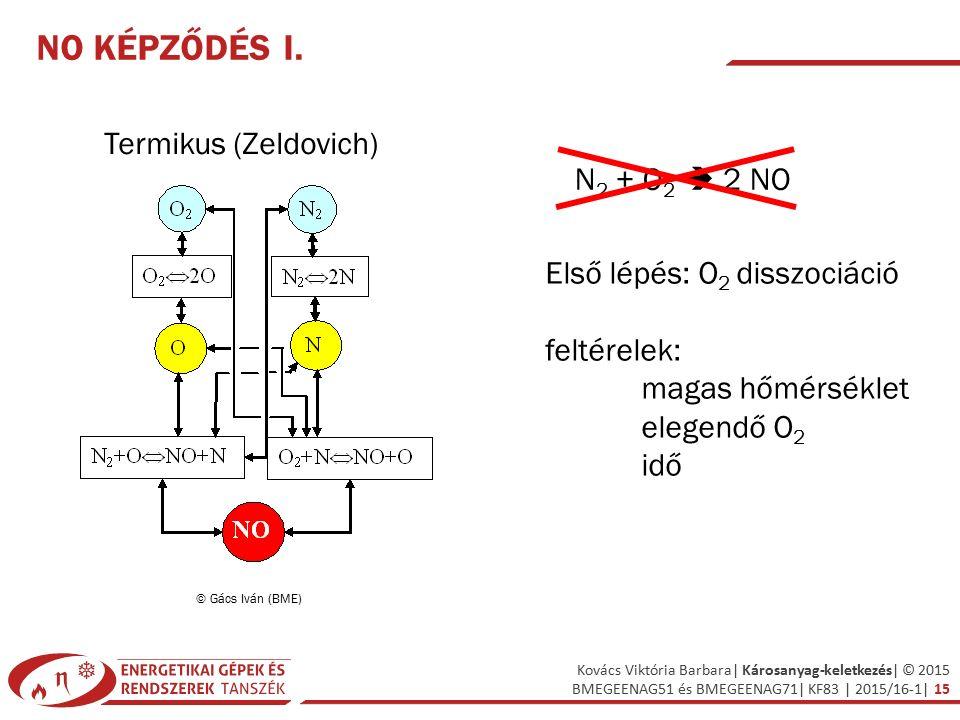 NO képződés I. Termikus (Zeldovich) N2 + O2  2 NO