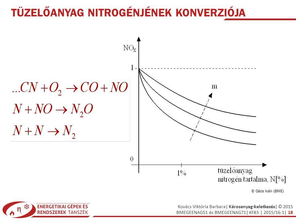 Tüzelőanyag nitrogénjének konverziója