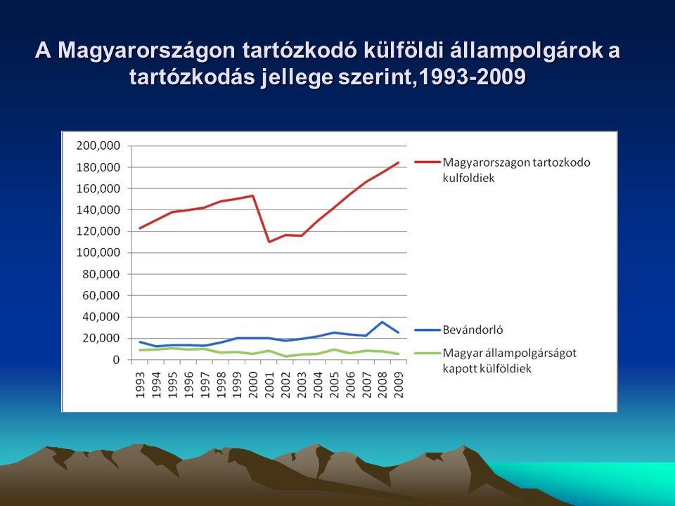 A Magyarországon tartózkodó külföldi állampolgárok a tartózkodás jellege szerint,1993-2009