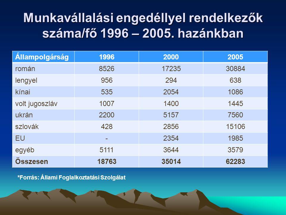 Munkavállalási engedéllyel rendelkezők száma/fő 1996 – 2005. hazánkban