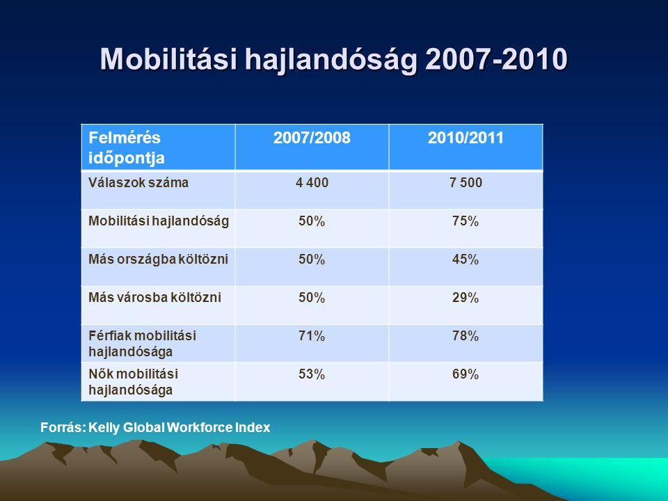 Mobilitási hajlandóság 2007-2010