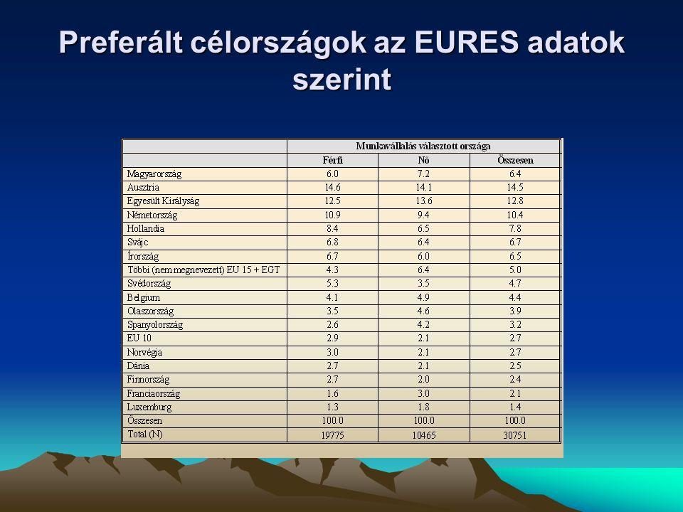 Preferált célországok az EURES adatok szerint