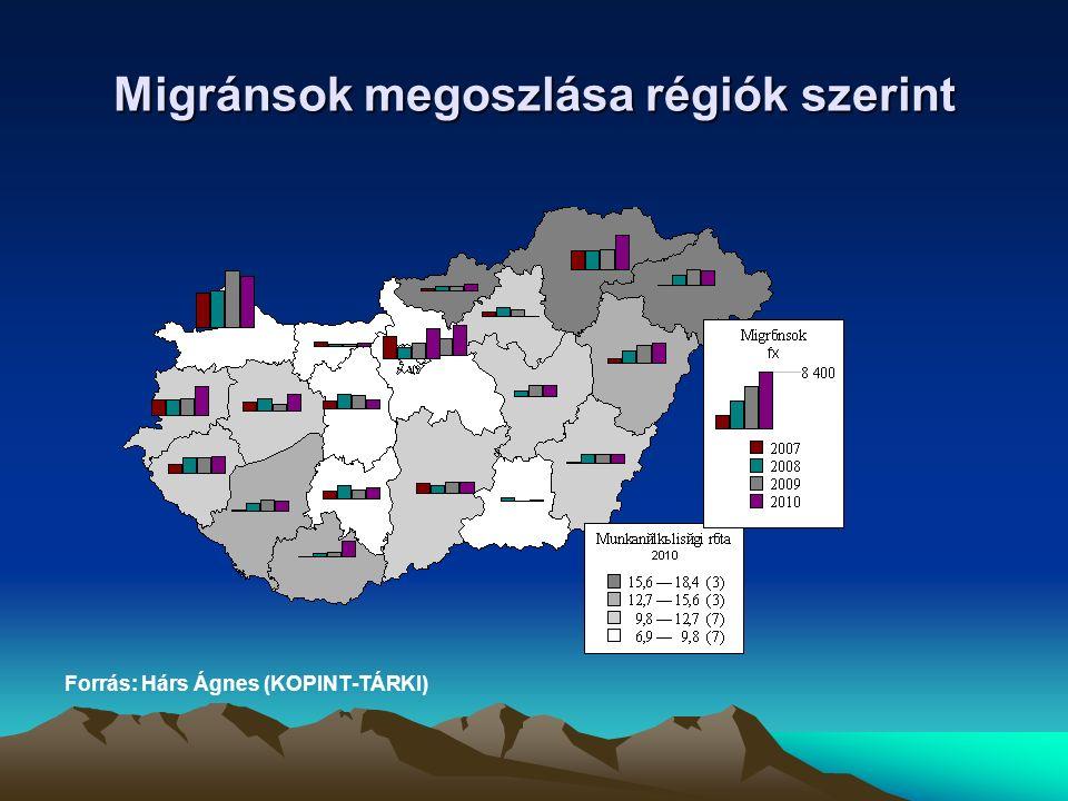 Migránsok megoszlása régiók szerint