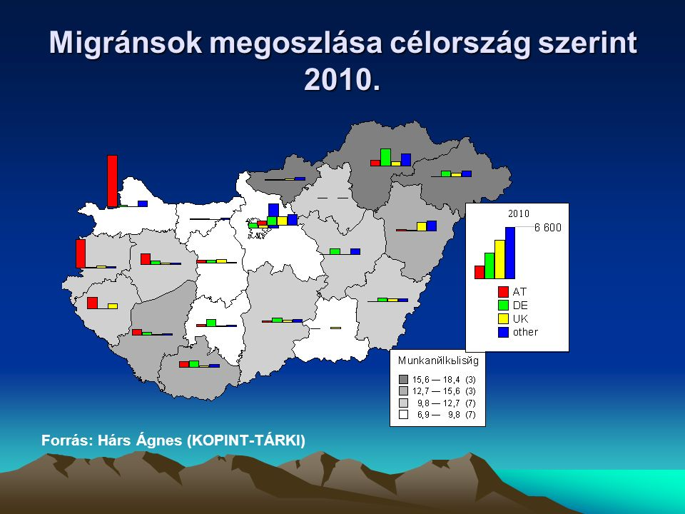 Migránsok megoszlása célország szerint 2010.
