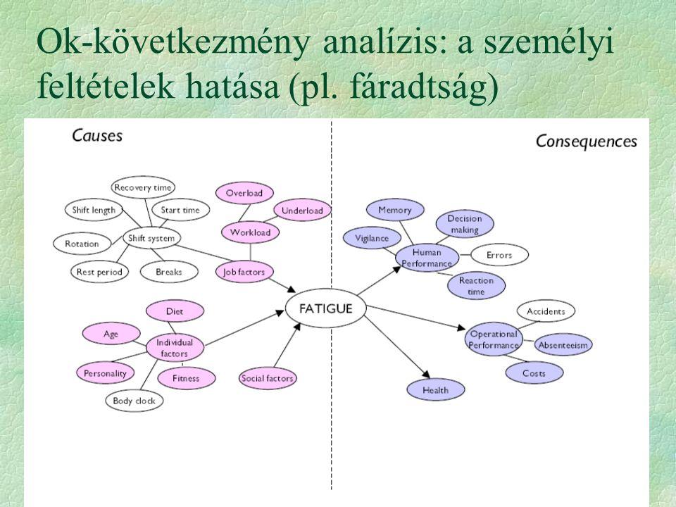 Ok-következmény analízis: a személyi feltételek hatása (pl. fáradtság)