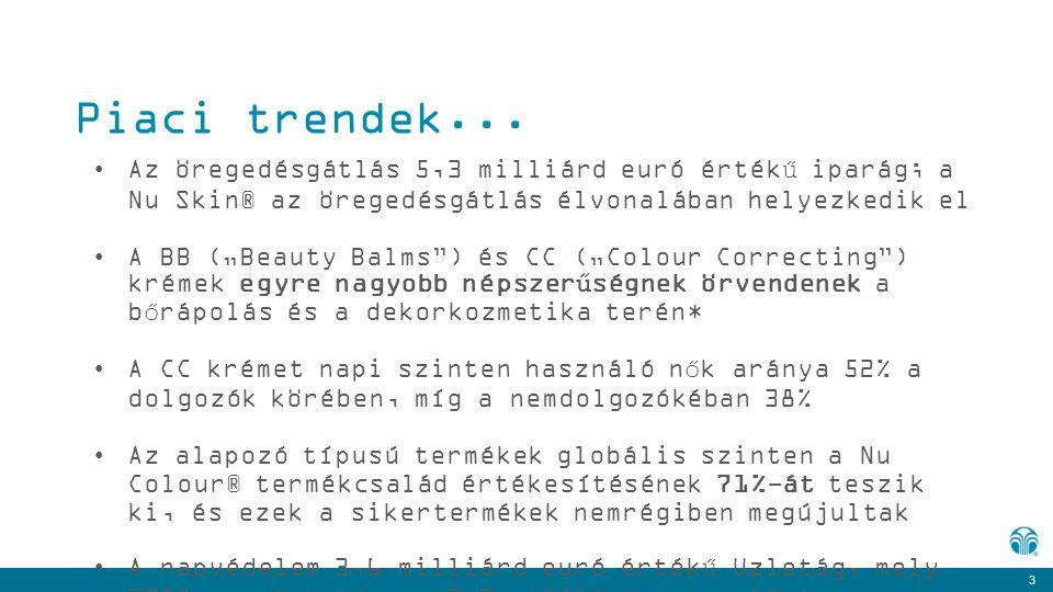 Piaci trendek... Az öregedésgátlás 5,3 milliárd euró értékű iparág; a Nu Skin® az öregedésgátlás élvonalában helyezkedik el.