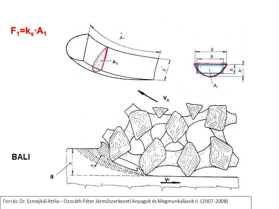 F1=ks∙A1 BALI. a. Forrás: Dr.