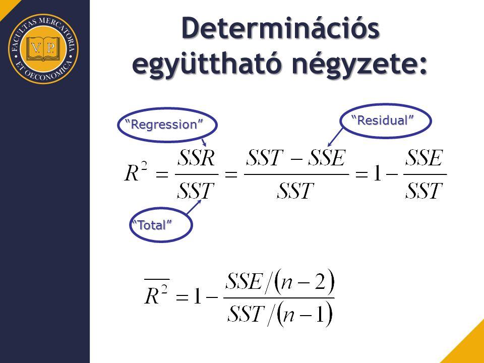Determinációs együttható négyzete: