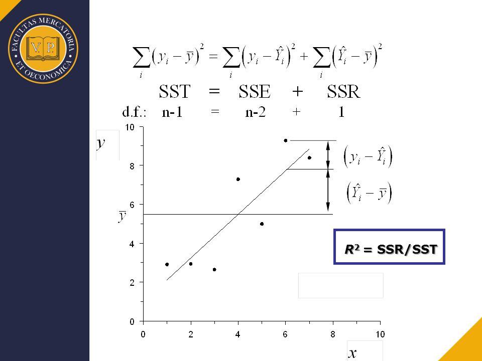 R2 = SSR/SST