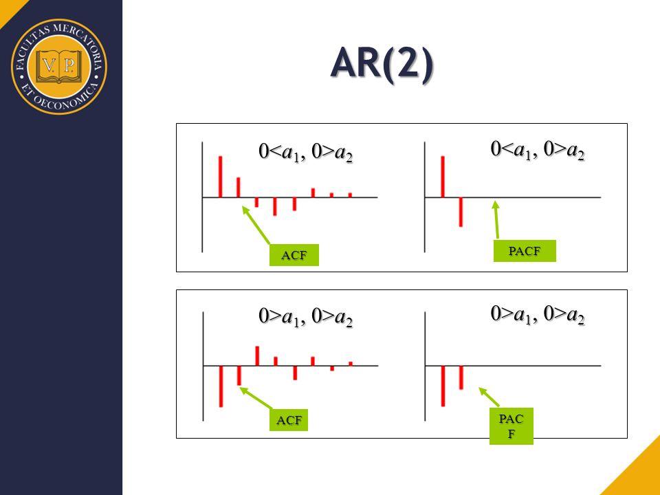 AR(2) 0<a1, 0>a2 0<a1, 0>a2 0>a1, 0>a2