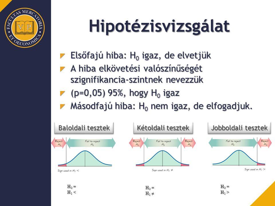 Hipotézisvizsgálat Elsőfajú hiba: H0 igaz, de elvetjük