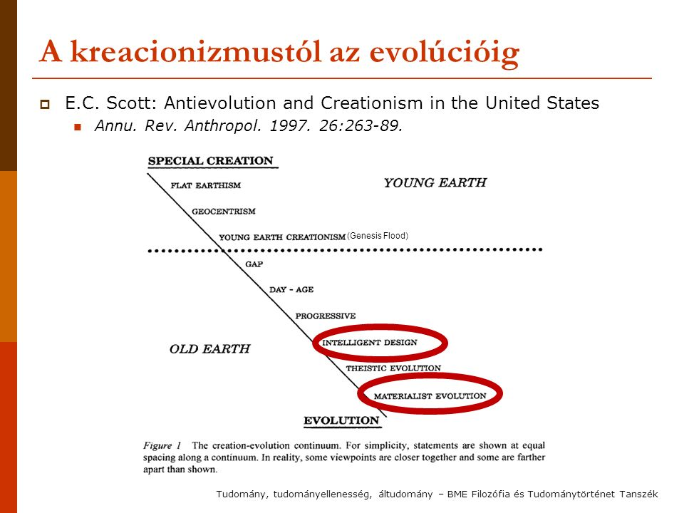 A kreacionizmustól az evolúcióig