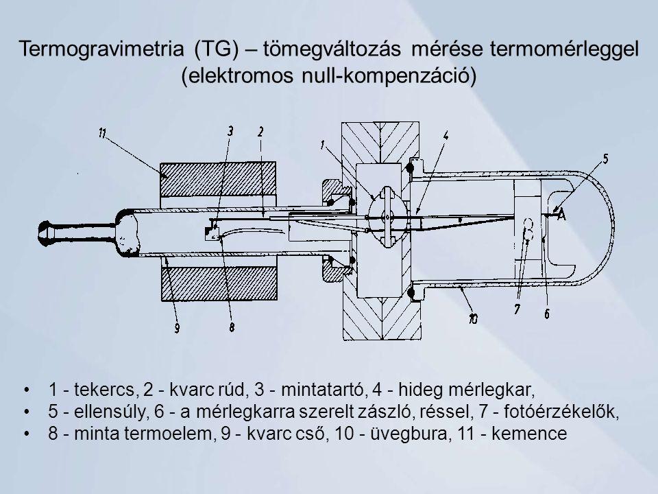 Termogravimetria (TG) – tömegváltozás mérése termomérleggel (elektromos null-kompenzáció)