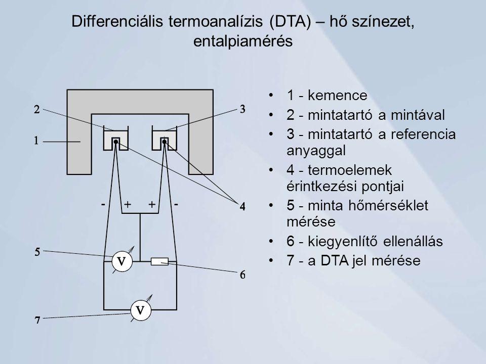 Differenciális termoanalízis (DTA) – hő színezet, entalpiamérés