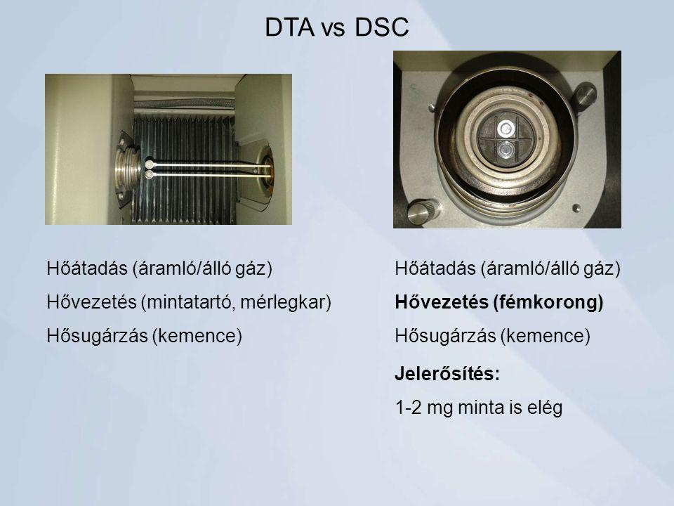 DTA vs DSC Hőátadás (áramló/álló gáz)