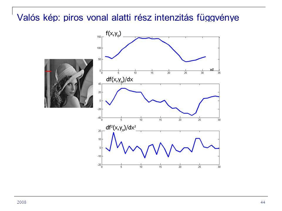 Valós kép: piros vonal alatti rész intenzitás függvénye