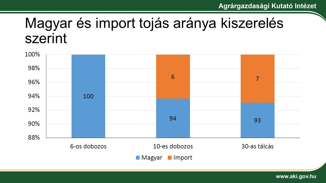 Magyar és import tojás aránya kiszerelés szerint