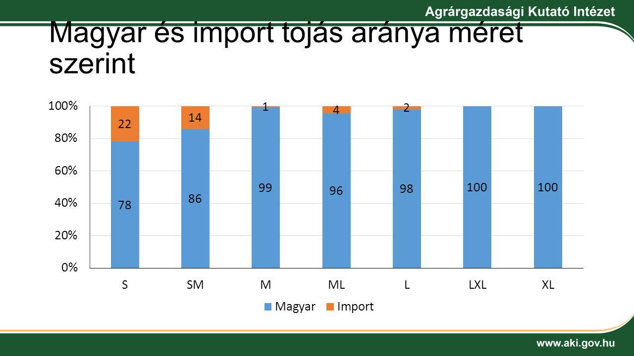 Magyar és import tojás aránya méret szerint