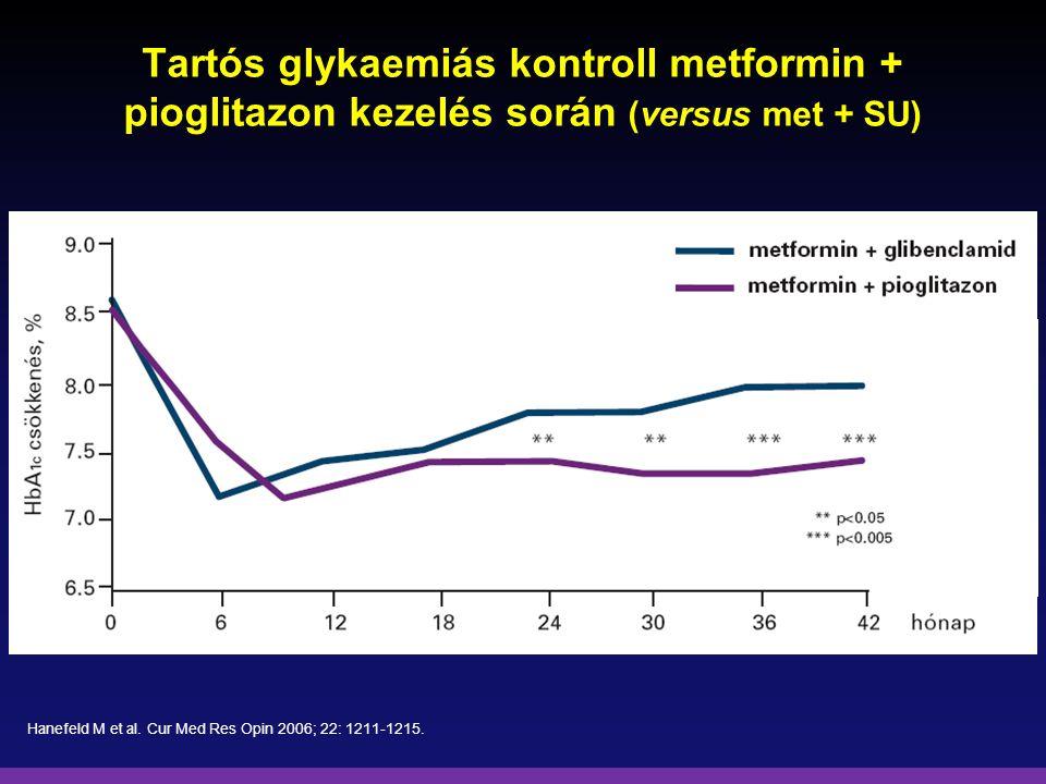Tartós glykaemiás kontroll metformin + pioglitazon kezelés során (versus met + SU)