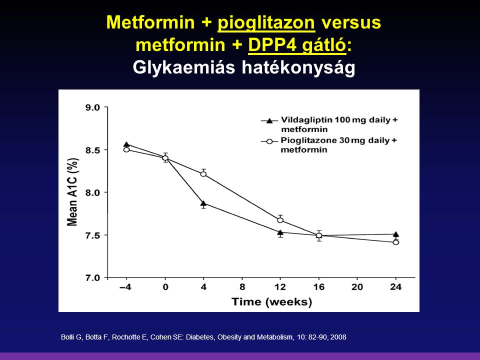 Metformin + pioglitazon versus metformin + DPP4 gátló: Glykaemiás hatékonyság
