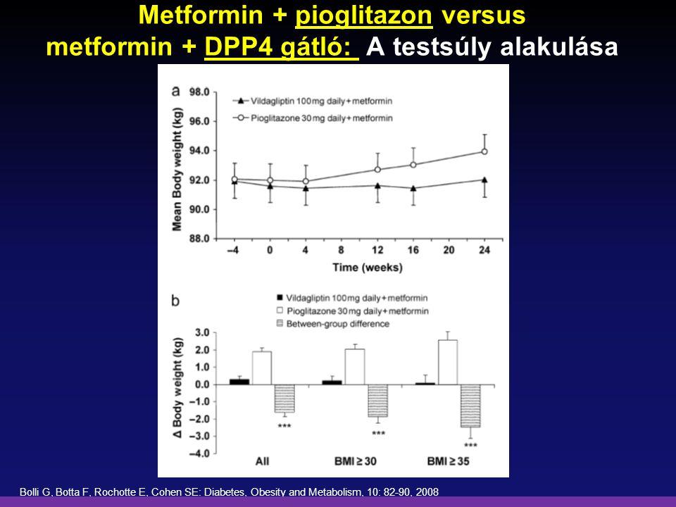 Metformin + pioglitazon versus metformin + DPP4 gátló: A testsúly alakulása