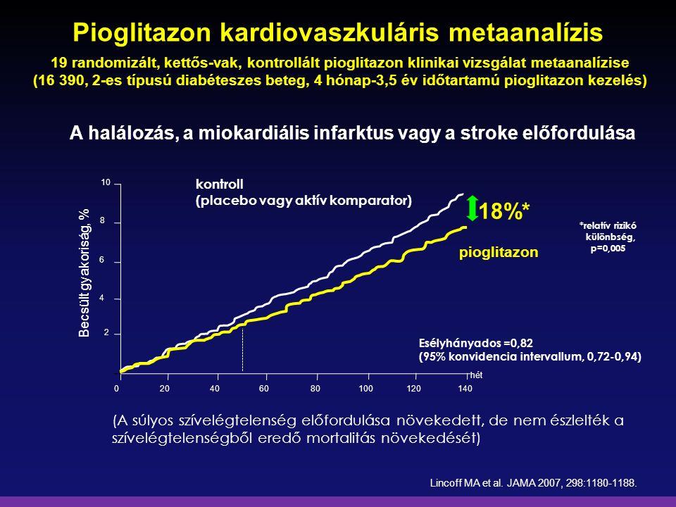 Pioglitazon kardiovaszkuláris metaanalízis