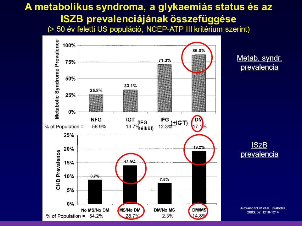 Alexander CM et al. Diabetes 2003; 52: 1210-1214
