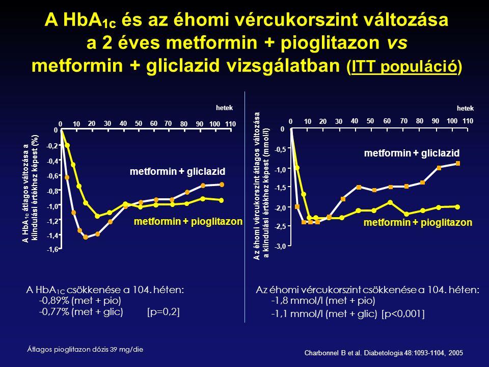 A HbA1c és az éhomi vércukorszint változása a 2 éves metformin + pioglitazon vs metformin + gliclazid vizsgálatban (ITT populáció)